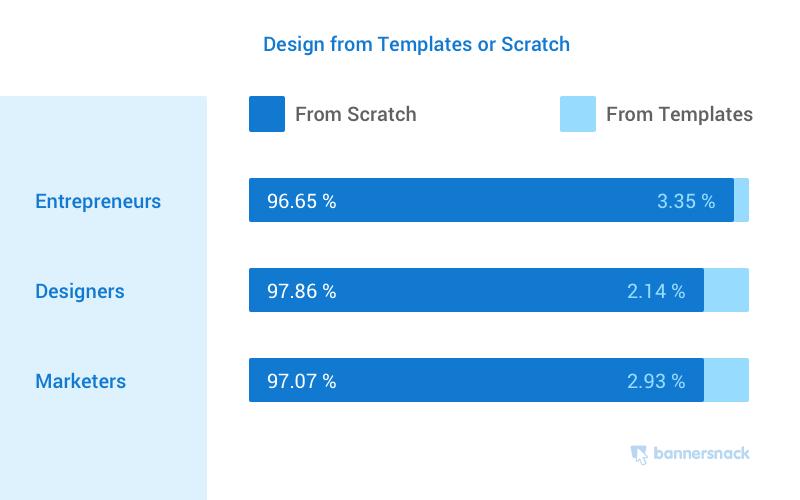 Thiết kế quảng cáo biểu ngữ từ Mẫu hoặc Scratch