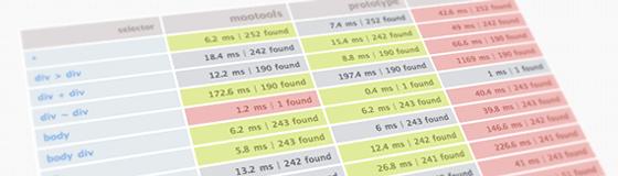 SlikSpeed : test de frameworks javascript
