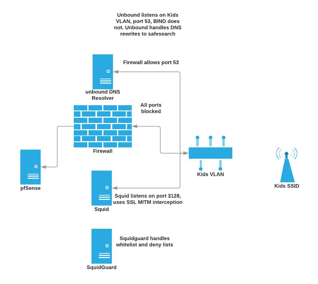 HTTPS SQUID TRANSPARENT PROXY - pfsense squid transparent +