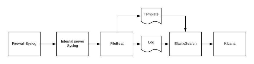 Adding A Custom GeoIP Field to Filebeat And ElasticSearch