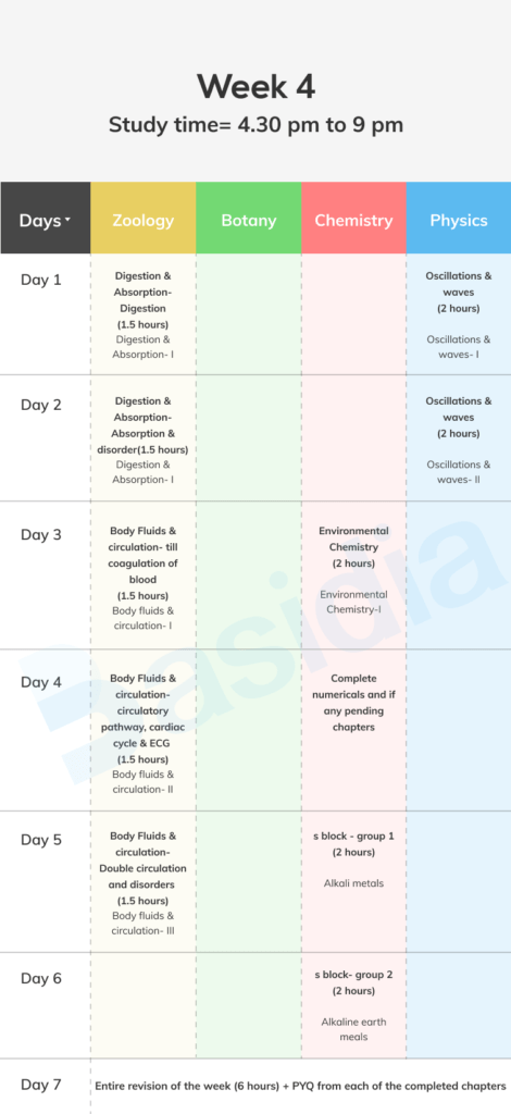 Week 4 of the timetable for NEET 2022 preparation