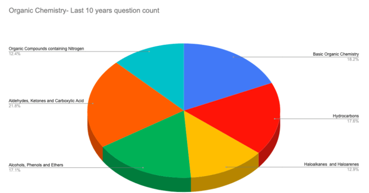 chart shows the percentage of questions came from chapters of Organic chemistry for the last 10 years for NEET exam