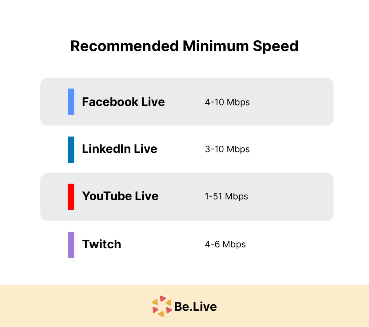 Recommended Minimum Speed for Live Streaming
