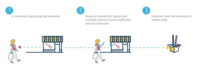 Beacons in restaurants and bars