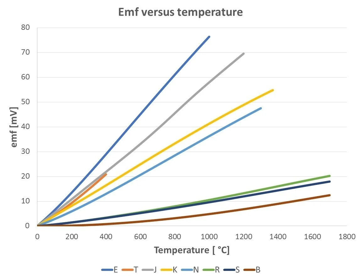 medium resolution of thermocouple cold reference junction compensation beamex blog post