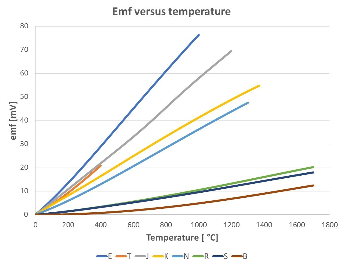 hight resolution of thermocouple cold reference junction compensation beamex blog post