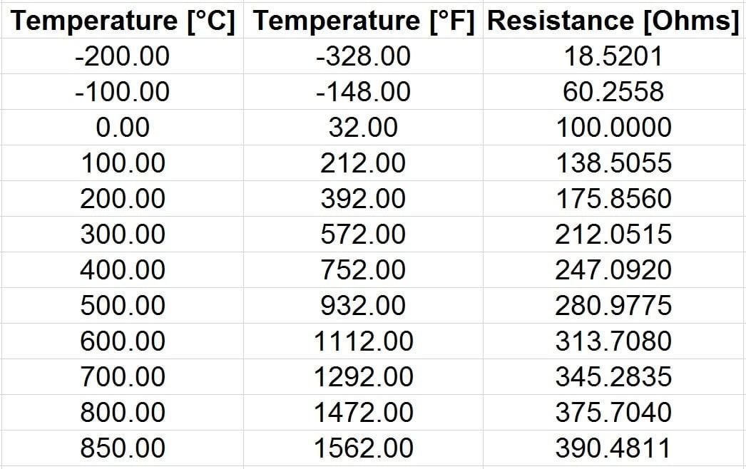 Pt100 Temperature Resistance Table Fahrenheit