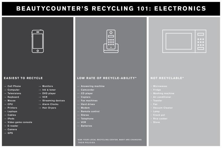 Recycling 101: Electronics