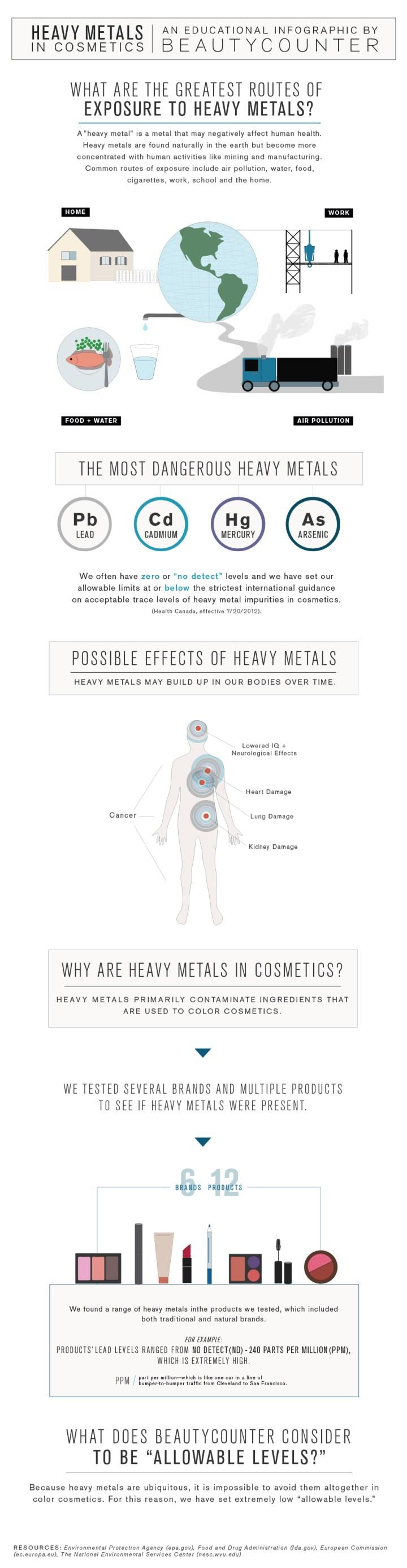 20161117-heavymetals-infographic