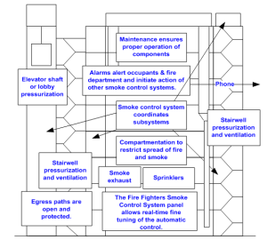 A Method of Damper Control for Corridor Ventilation and