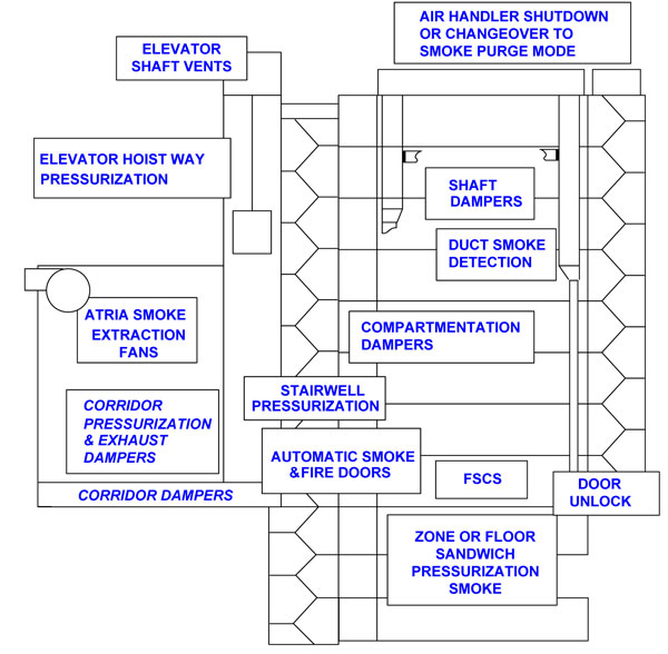 duct smoke detector wiring diagram code alarm ca 2051 fire and control | blog