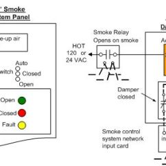 Ddec 2 Wiring Diagram 1979 Kawasaki Kz1000 Blog Fire And Smoke Control Figure 3 Fscs Panel Remote Damper