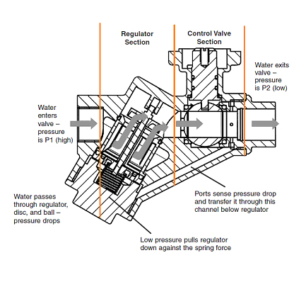 Pressure Independent Valves and the Challenges TAB