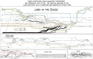 xkcd Movie Map