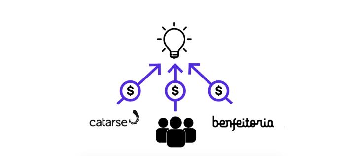 gráfico com os logos da benfeitoria e do catarse que mostra que a cada 1 real, as plataformas colocam mais 1 real cada uma