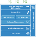 IoT Stack for Gateways and Smart Devices