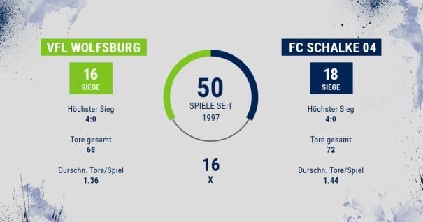 Wolfsburg - Schalke - Head2Head