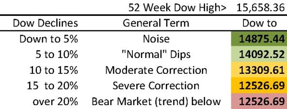 Dow Range 82013