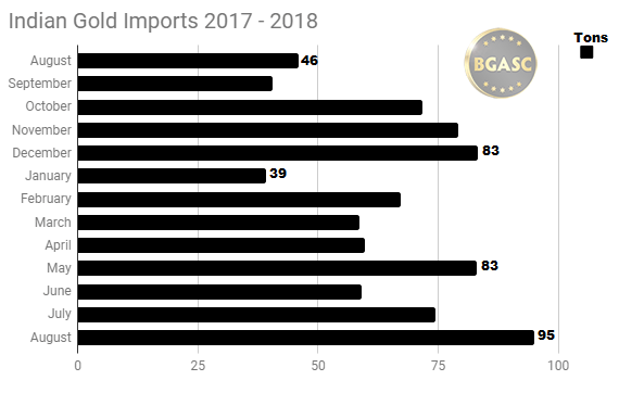 12 month indian gold imports 2017 - 2018 August