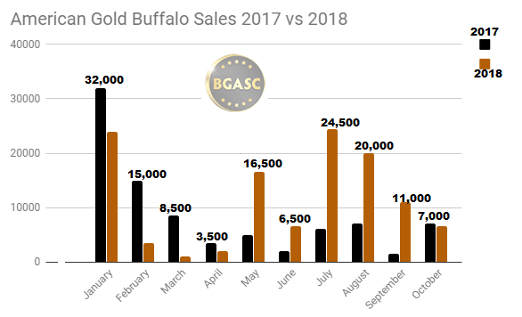 2017 vs 2018 american gold buffalo sales