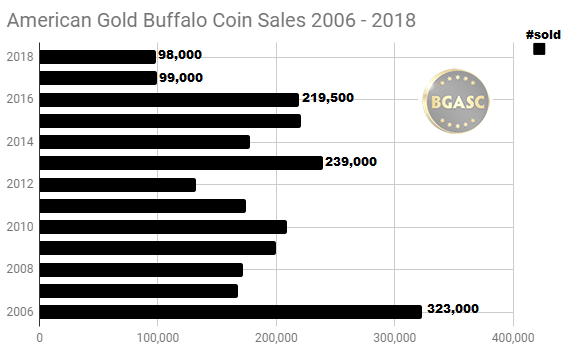 American Gold Buffalo sales 2006 - 2018 through August
