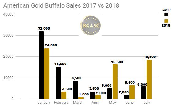 American Gold Buffalo sales January 2017 - July 2018
