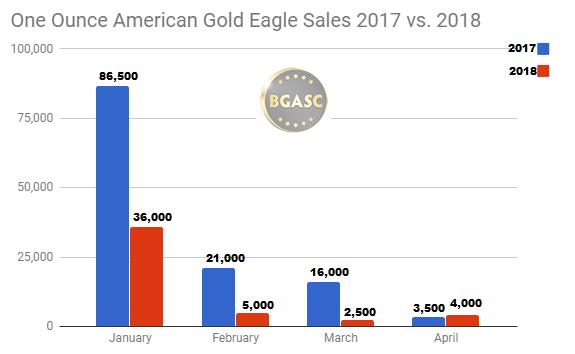 American Gold Eagle Sales 2017 vs 2018