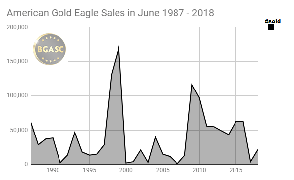 American Gold Eagle sales in june 1987 - 2018
