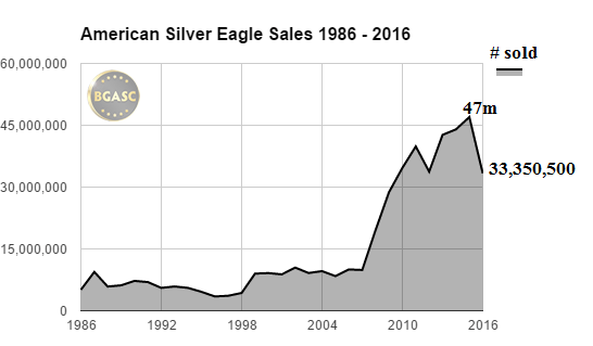 American Silver Eagle Sales 1986 - 2016 through mid october bgasc