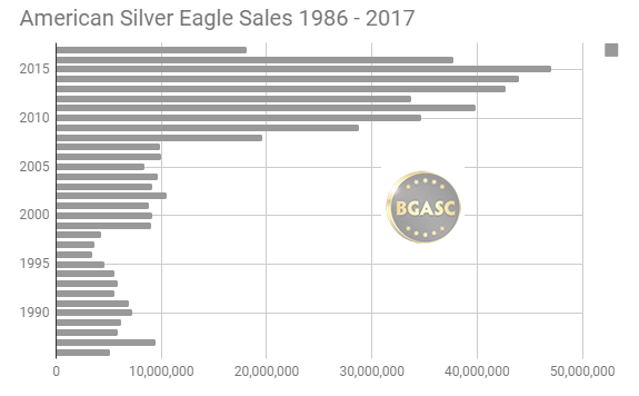 American Silver Eagle Sales 1986 - 2017 through December bgasc