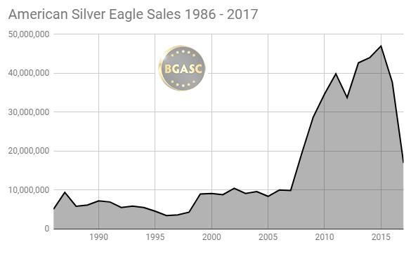 American Silver Eagle Sales 1986 - 2017