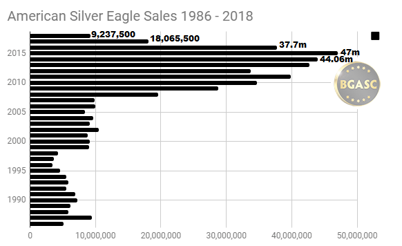 American Silver Eagle Sales 1986 - 2018 through Aug