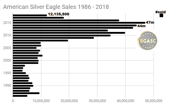 American Silver Eagle Sales 1986 - 2018 through SEPT bgasc