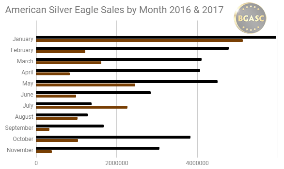 American Silver Eagle sales by month in 2016 and 2017
