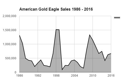 American gold eagle sales 1986 - 2016 - bgasc october