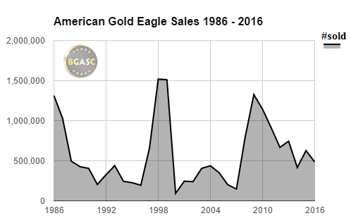 American gold eagle sales bgasc 1986- 2016