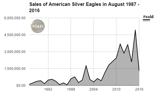 American silver eagle sales bgasc august 87-2016