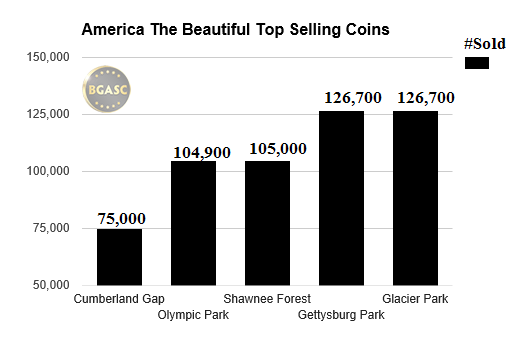 American the beautiful top selling coins bgasc august 2016