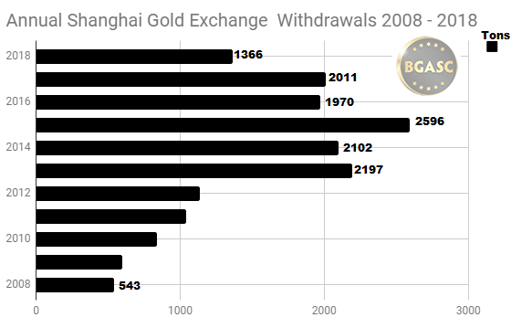 Annual Shanghai Gold Exchange withdrawals 2008 - 2018 august