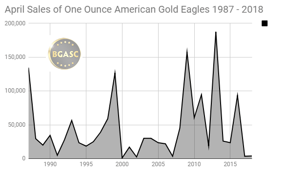 April Sales of American Gold Eagles 1987 - 2018