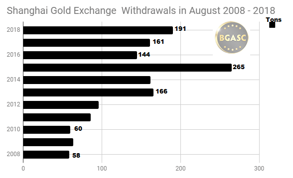 August 2008 - 2018 Shanghai gold exchange withdrawals