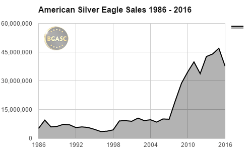 BGASC American Silver Eagle sales 1986 - 2016 FINAL