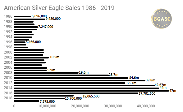 BGASC American Silver Eagle sales 1986 -2019
