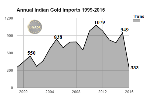BGASC Annual Indian Gold imports 1999-2016 september