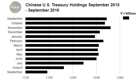 BGASC Chinese Treasury holdings september 2015 - 2016