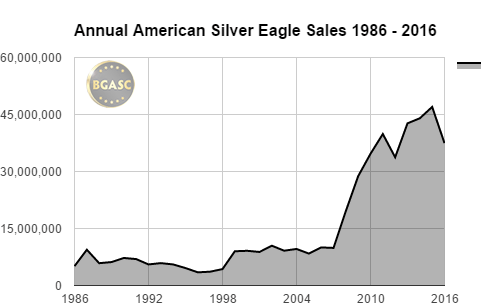 BGASC annual american gold eagle sales 1986 - 2016 through november