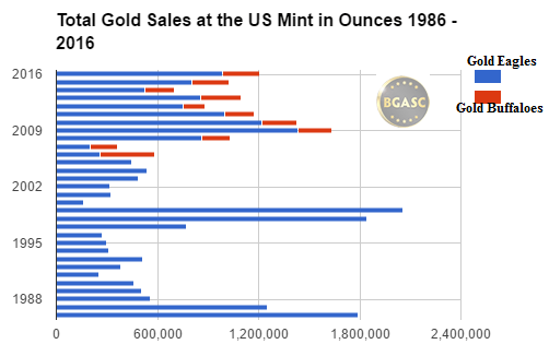 Bgasc total ounces of gold sold at the US Mint 1986 - 2016