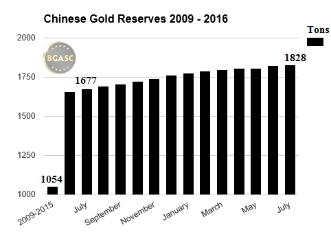 Chinese gold reserves 2009-2015 -2016 july bgasc