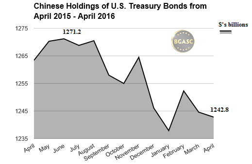 Chinese holdings of US Treasuries bgasc april 2016