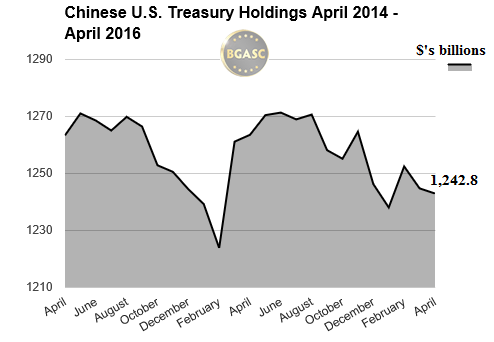 Chinese treasury bond holdings 2014- 2016 bgasc